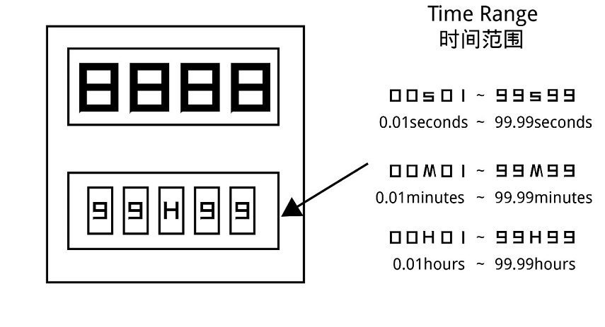DH48S Timing Setting